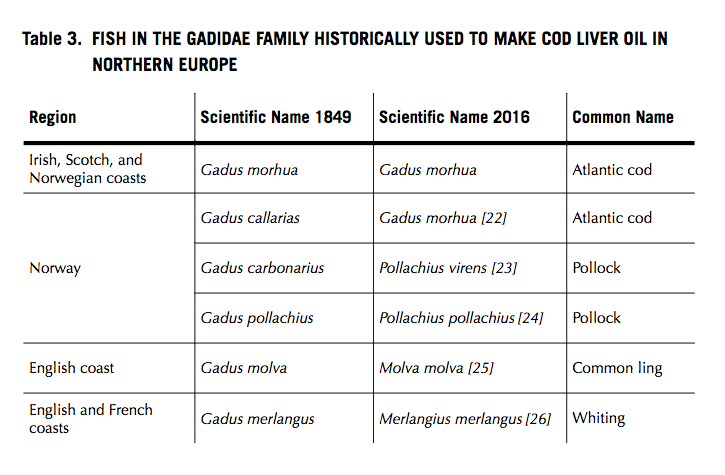 Pictured: a chart that lists the fish historically used to make cod liver oil and the regions that used the fish.
