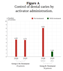 Pictured: a chart comparing the incidence of cavities between groups receiving and not receiving treatments.