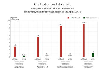 Pictured: a chart comparing the incidence of cavities between age groups receiving and not receiving treatments.
