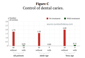 Pictured: a chart comparing the incidence of cavities between adults and teenagers receiving and not receiving treatments.
