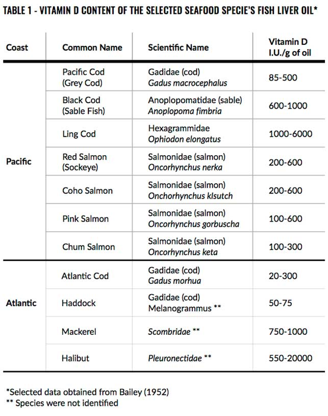 This is a picture of a table describing the vitamin D content of the cod liver oil of selected Pacific and Atlantic cod fish.