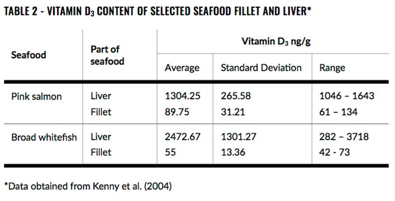 This is a picture of a table describing the vitamin D3 content of the fillet and liver of pink salmon and broad whitefish.